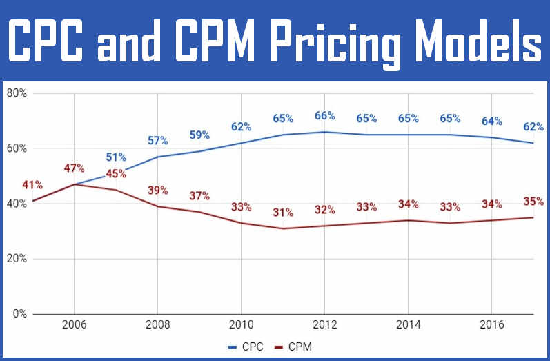 The above graph shows the popularity of CPC and CPM online advertising models through 2017. Numbers don't add up to 100% because of hybrid model