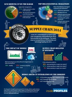 supply chain survey 2014