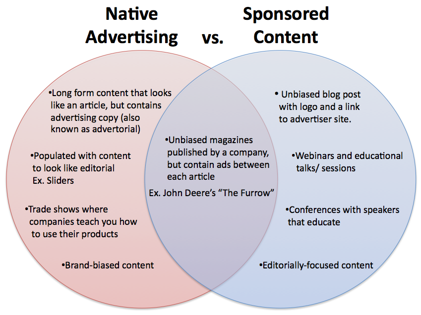 difference sponsored post vs native advertising